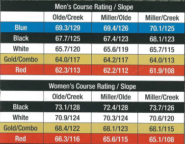 course ratings