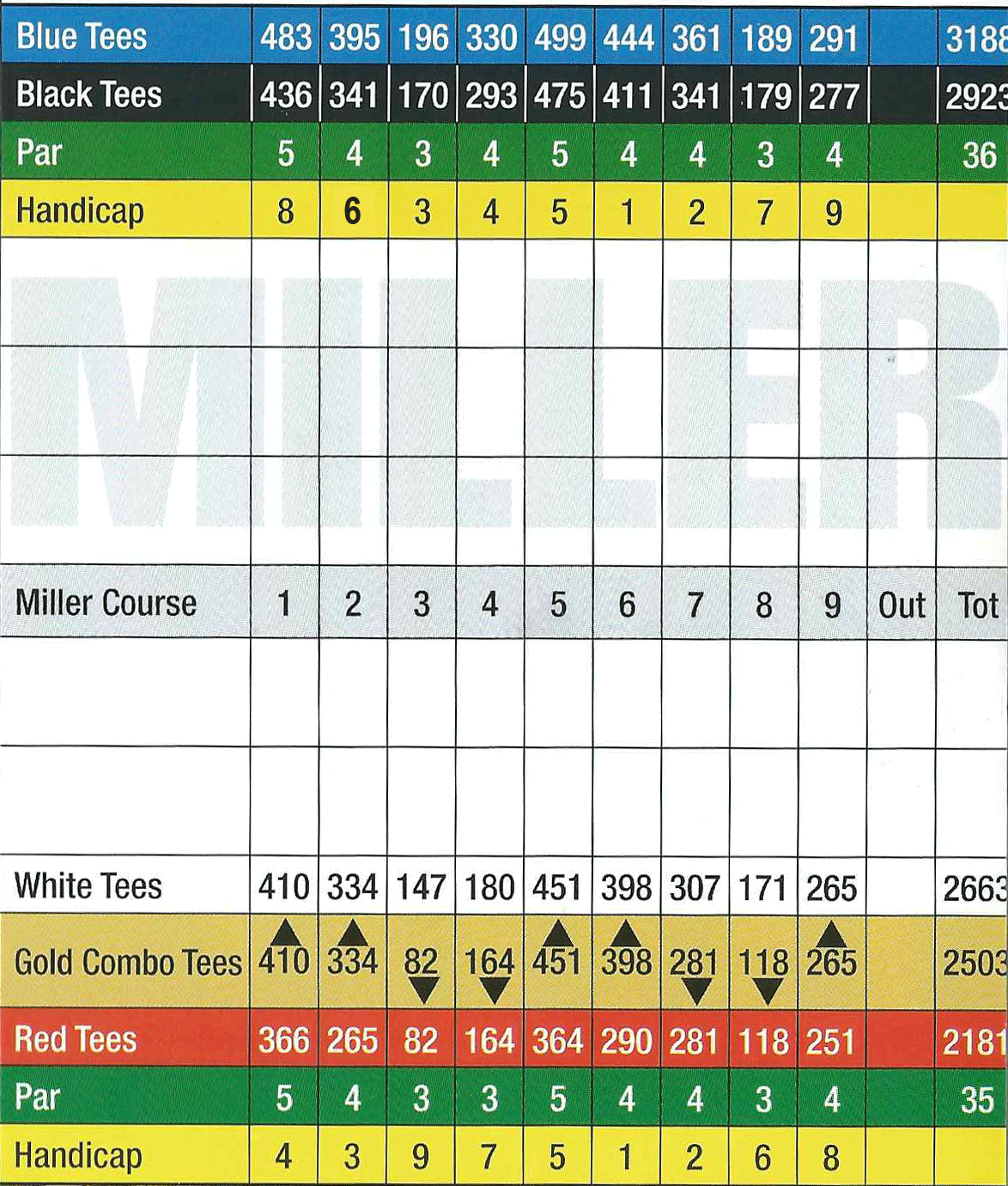 miller course scorecard